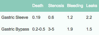 Average Complications Rates for VSG and RNY Gastric Bypass